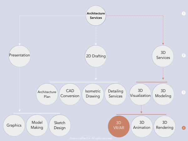 VR Architectural Services in radisarchpo's service tree diagram